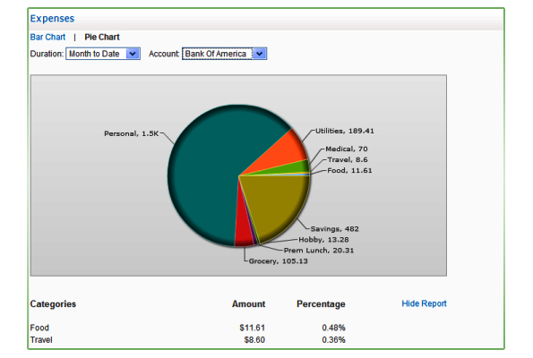 financial planning software makes budget analysis easy with graphs